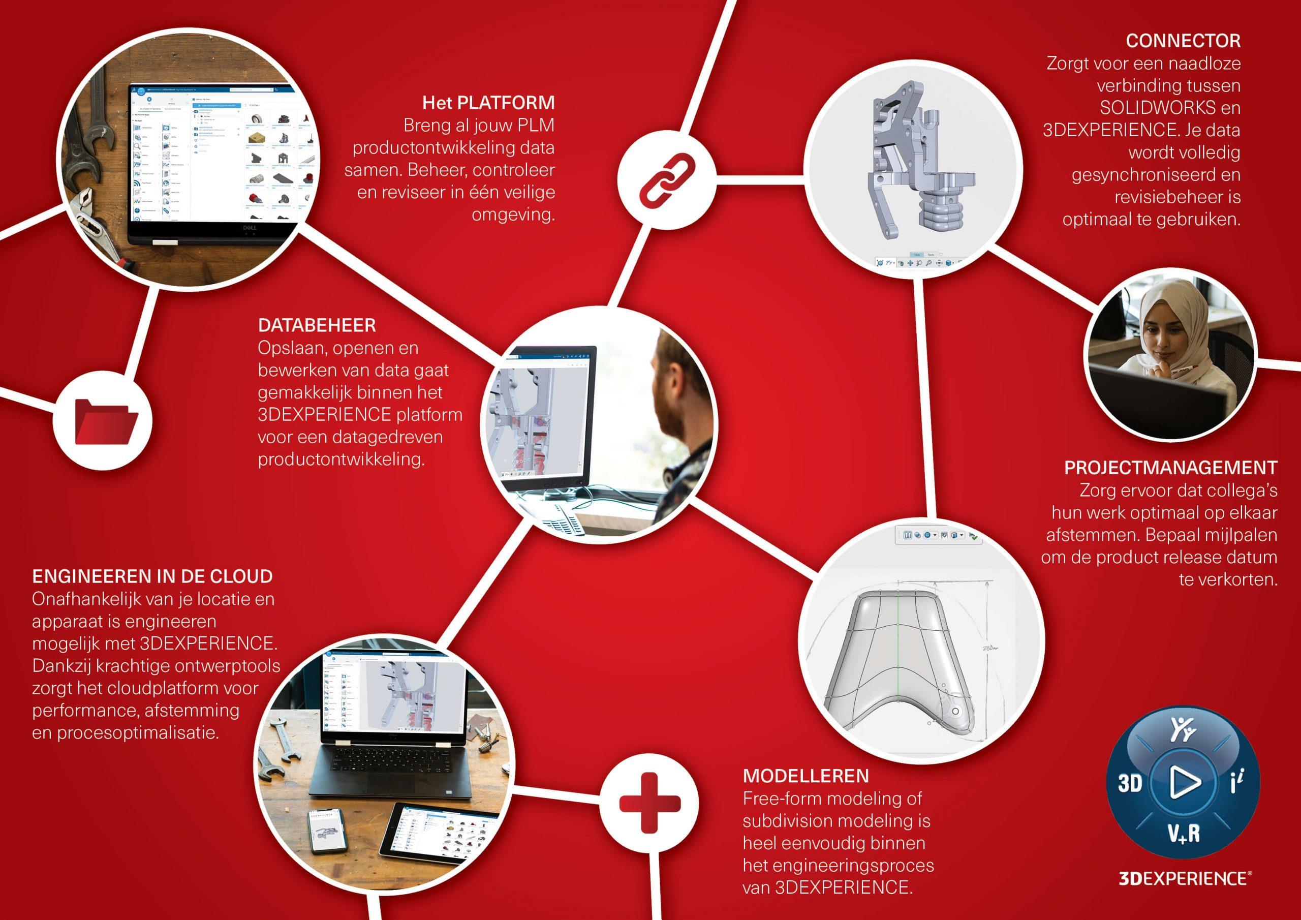 3DEXPERIENCE infographic van CAD2M